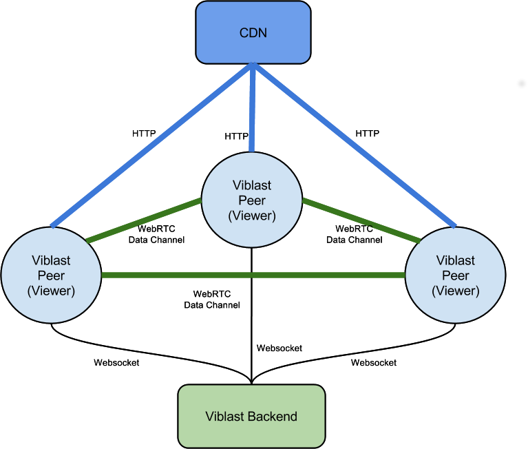Figure 1: Viblast peer assisted CDN structure
